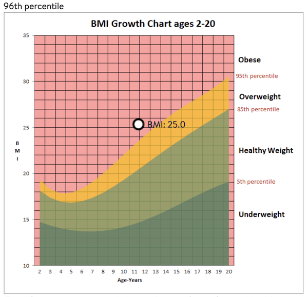 BMI chart for 11 year old