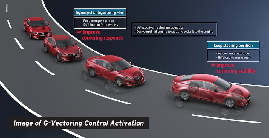 G-Vectoring Control with Mazda